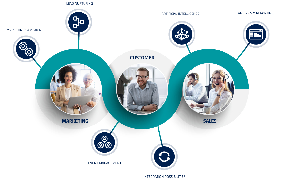 The graphic shows components of a marketing campaigns